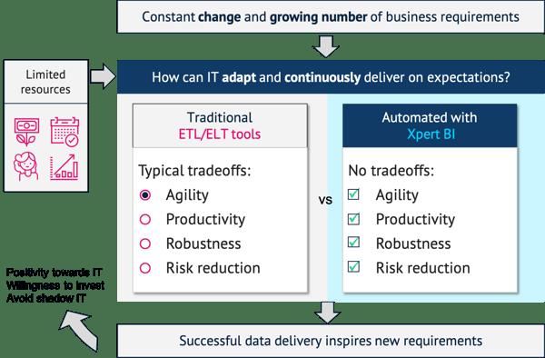 Automation vs ETL