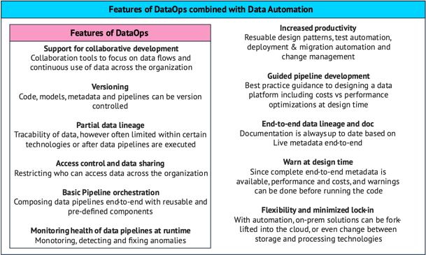 DataOps and Automation