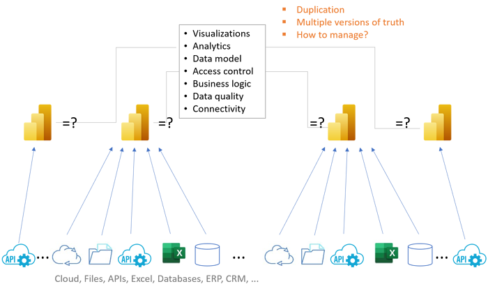 Guide on assessing needs for creating or upgrading your data analytics platform 2
