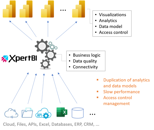 Guide on assessing needs for creating or upgrading your data analytics platform 3