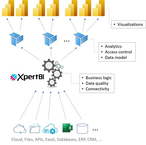 Guide on assessing needs for creating or upgrading your data analytics platform 4