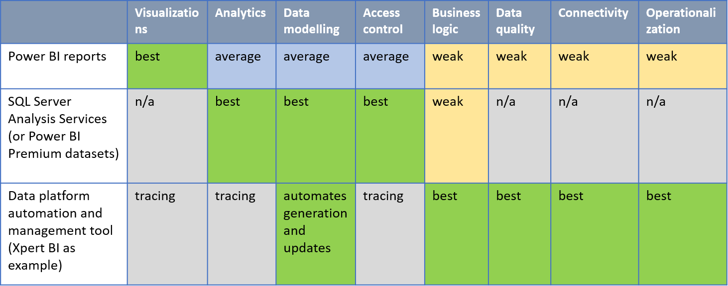 Guide on assessing needs for creating or upgrading your data analytics platform 5